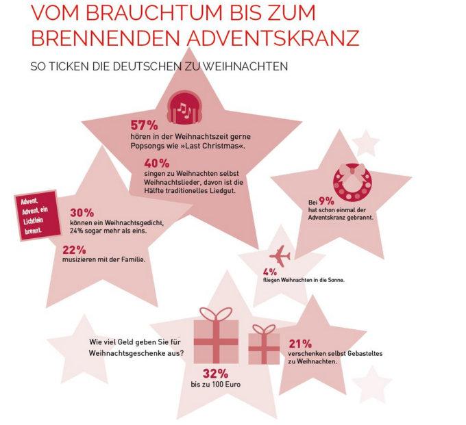Fakten zu Weihnachten: so ticken wir Deutschen
