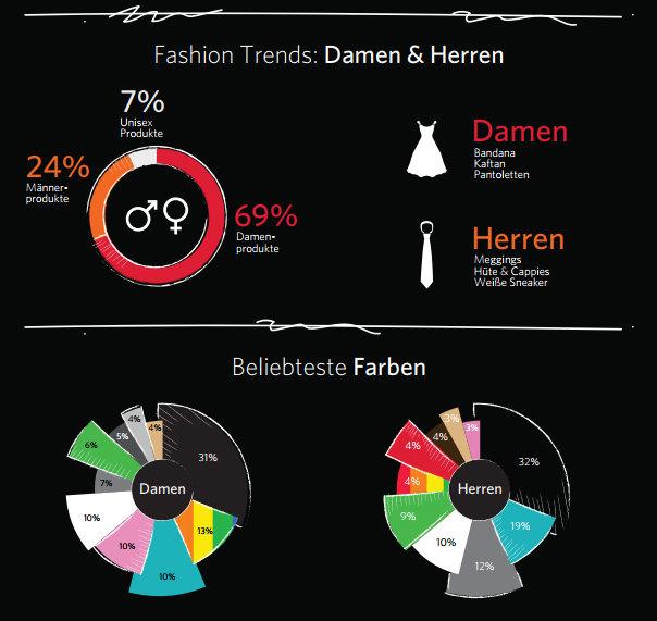 unterwegs-in-berli-Awin-fashionday-fashionbarometer-fashion-trends-das-leben-ist-schoen